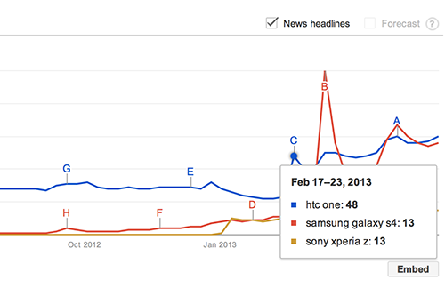 Hiển thị phân tích trên Google trends